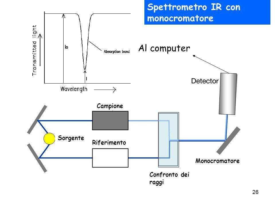 Spettrometro IR con monocromatore