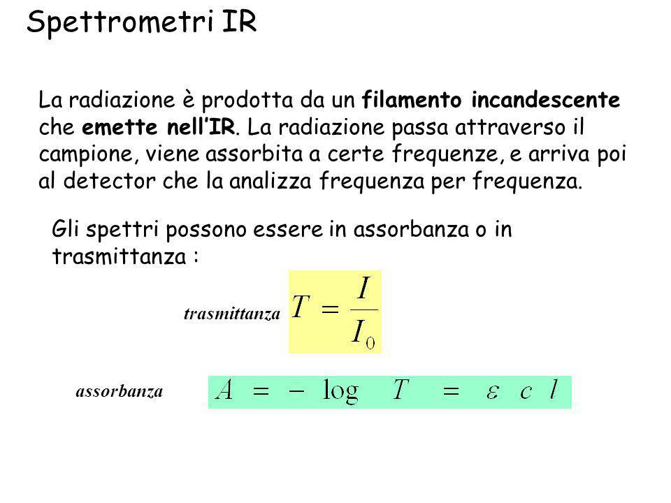 Spettrometri IR