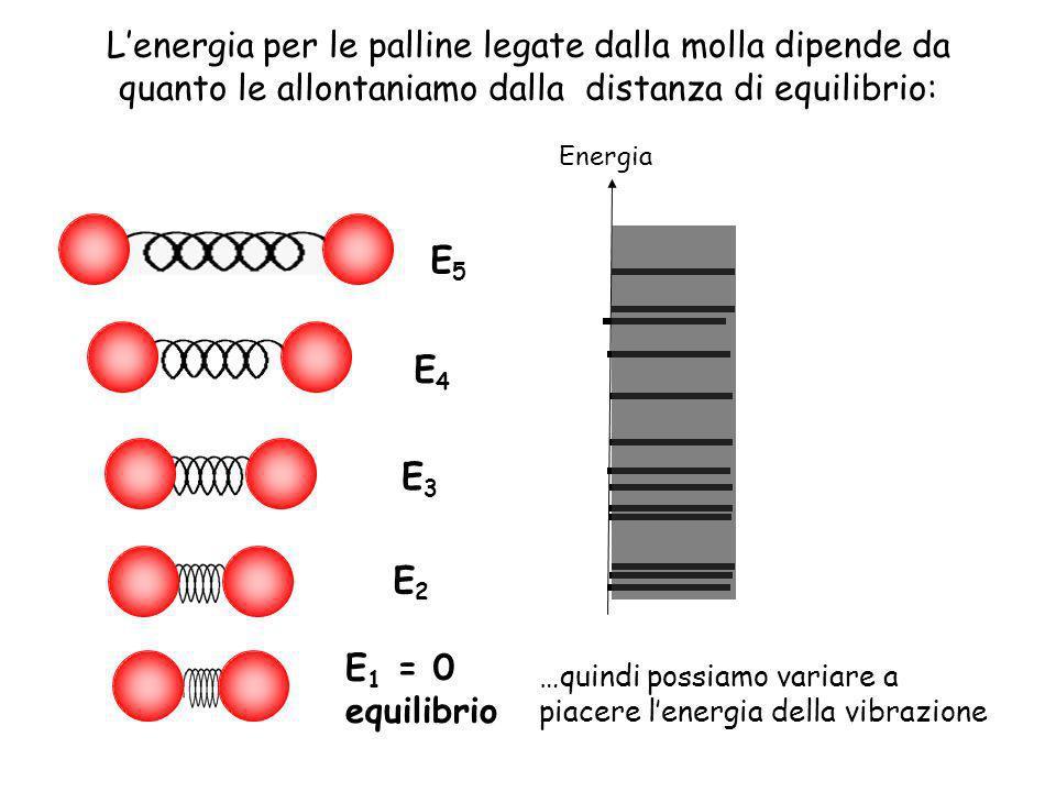 L'energia per le palline legate dalla molla dipende da quanto le allontaniamo dalla distanza di equilibrio: