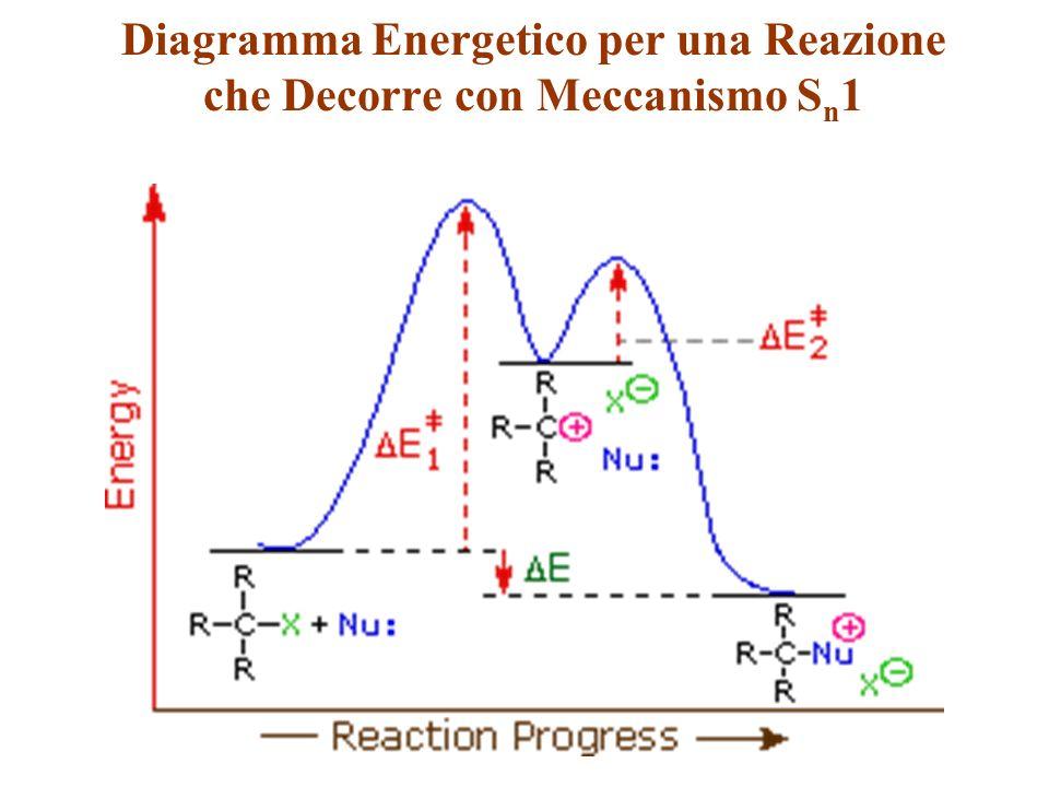 Diagramma Energetico per una Reazione che Decorre con Meccanismo Sn1