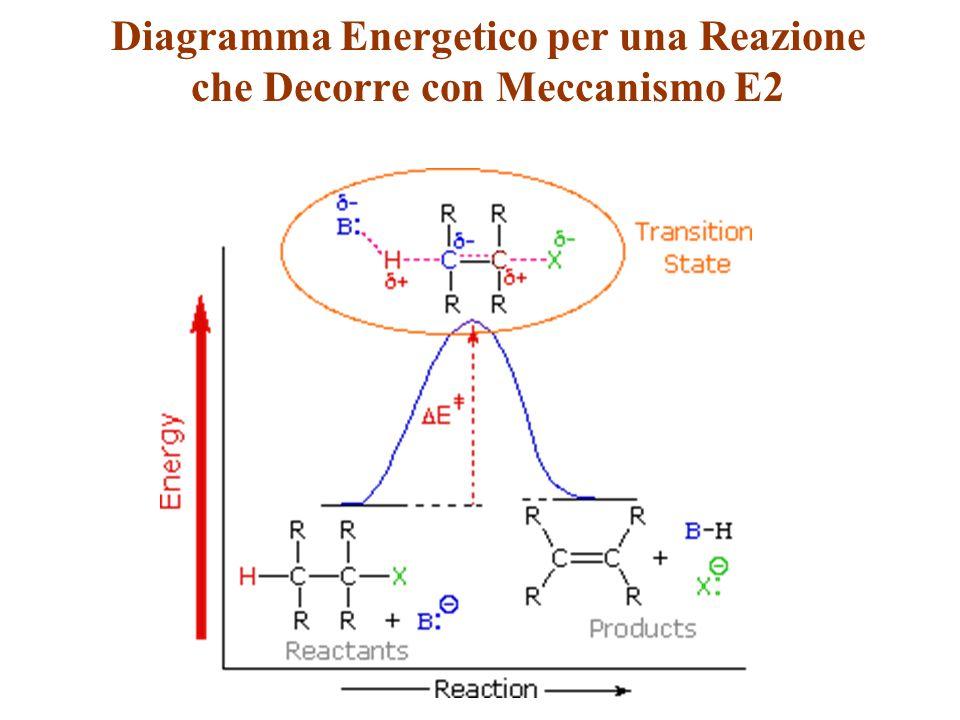 Diagramma Energetico per una Reazione che Decorre con Meccanismo E2