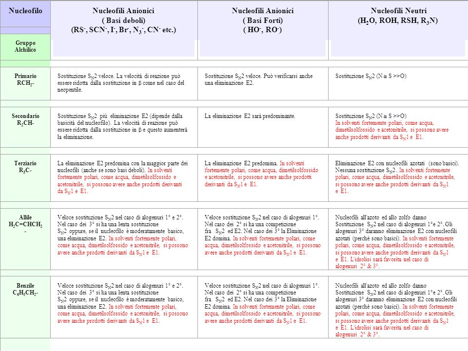 Nucleofili Anionici ( Basi deboli) (RS-, SCN-, I-, Br-, N3-, CN- etc.)