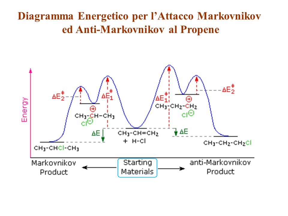 Diagramma Energetico per l'Attacco Markovnikov