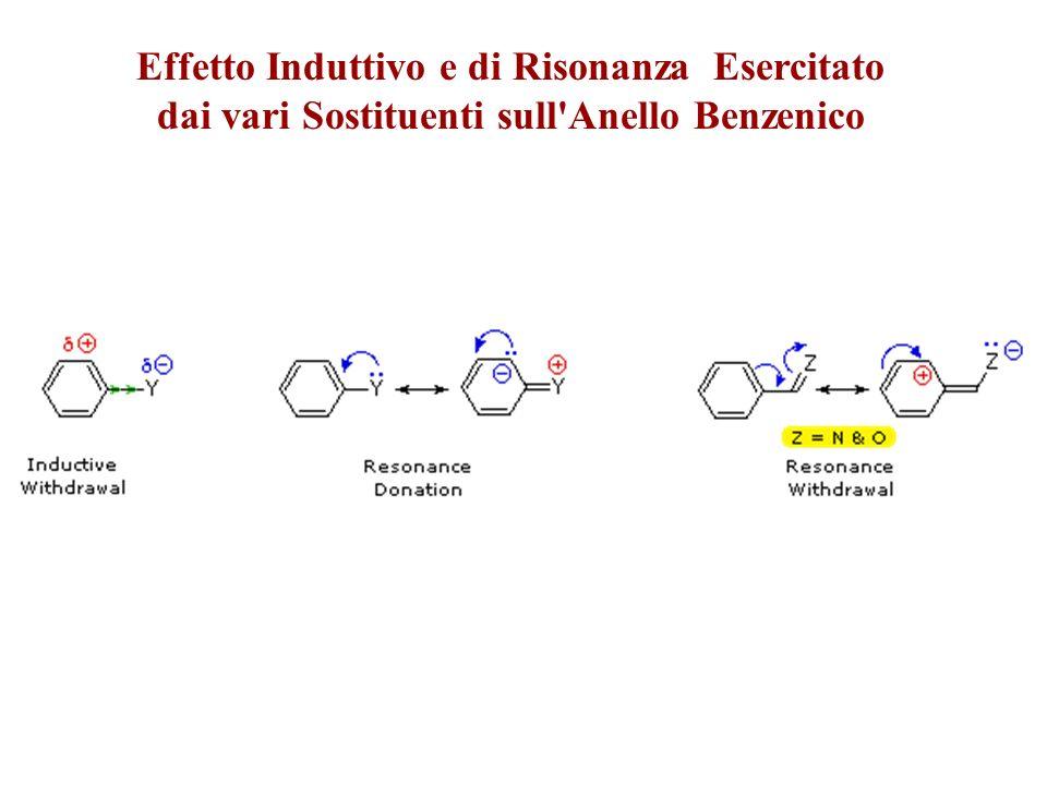 Effetto Induttivo e di Risonanza Esercitato dai vari Sostituenti sull Anello Benzenico