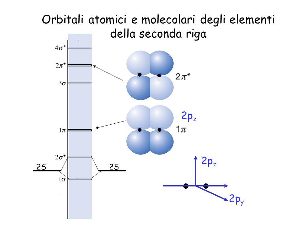 Orbitali atomici e molecolari degli elementi della seconda riga