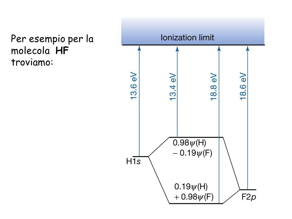 Per esempio per la molecola HF troviamo: