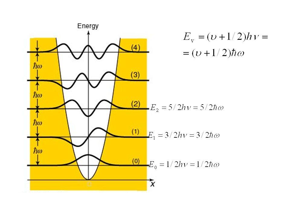 L'oscillatore classico non può mai trovarsi in queste zone.