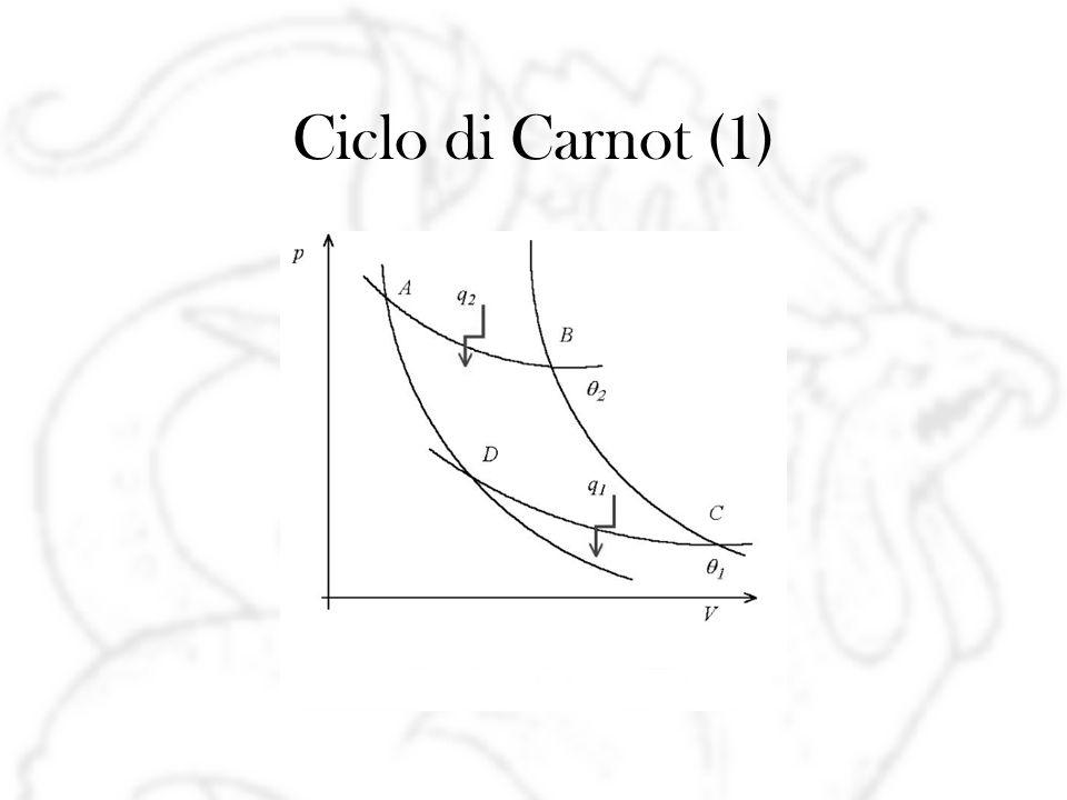 Ciclo di Carnot (1)