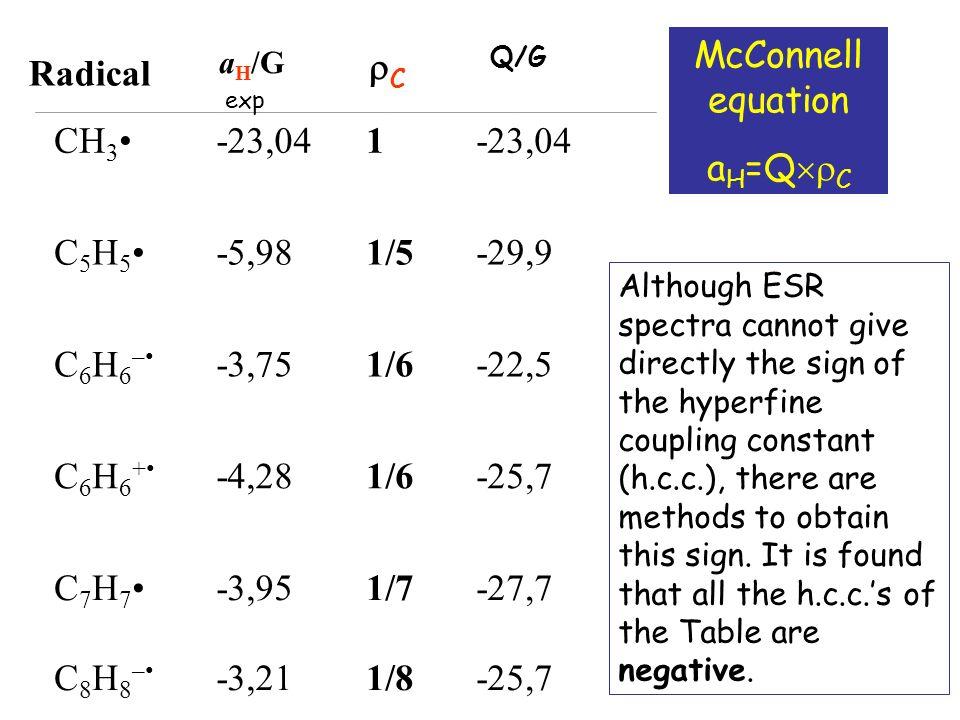 Radical rC CH3• -23,04 1 C5H5• -5,98 1/5 -29,9 C6H6–• -3,75 1/6 -22,5