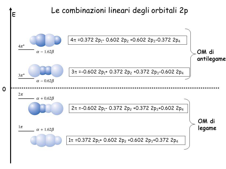 Le combinazioni lineari degli orbitali 2p