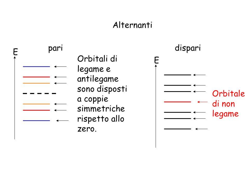 Alternanti pari. dispari. E. Orbitali di legame e antilegame sono disposti a coppie simmetriche rispetto allo zero.