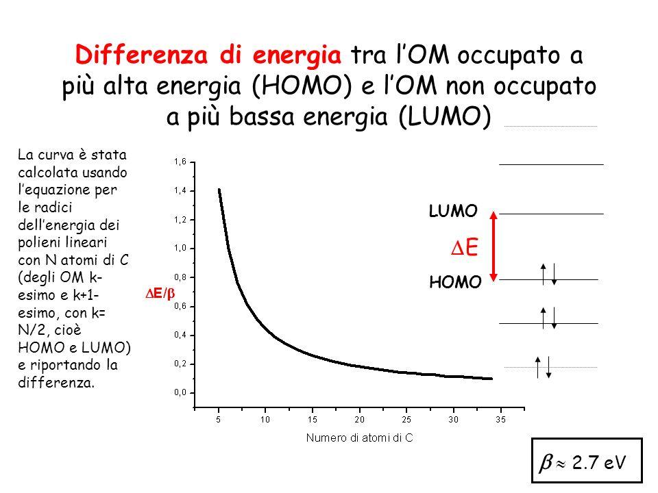 Differenza di energia tra l'OM occupato a più alta energia (HOMO) e l'OM non occupato a più bassa energia (LUMO)
