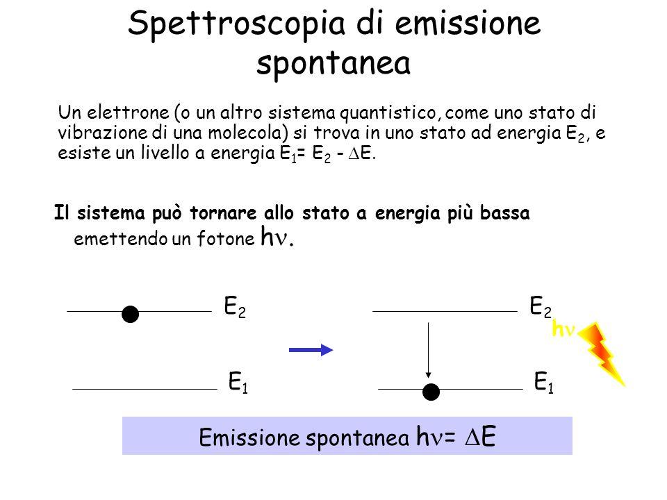 Spettroscopia di emissione spontanea