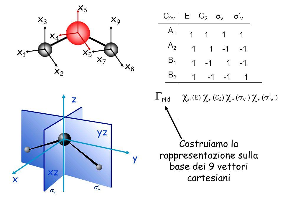 Costruiamo la rappresentazione sulla base dei 9 vettori cartesiani