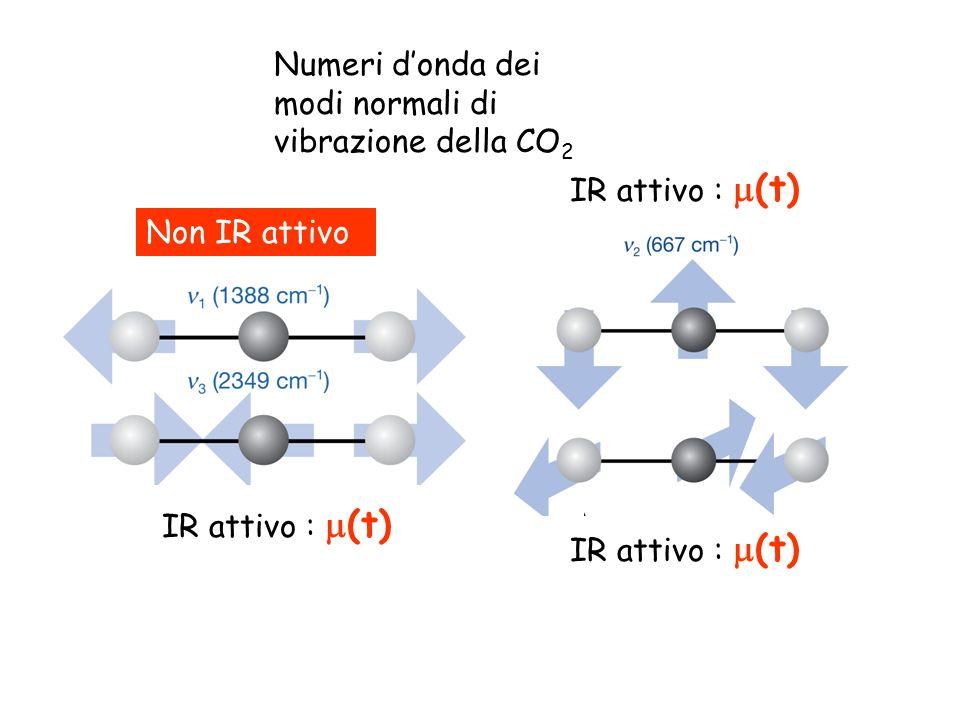 Numeri d'onda dei modi normali di vibrazione della CO2