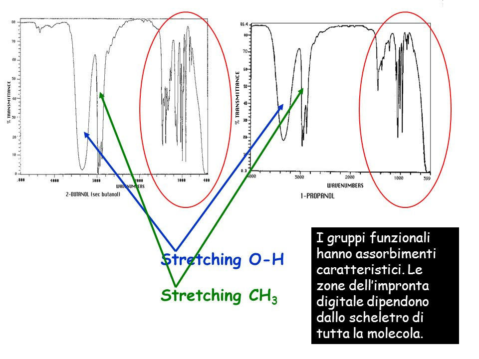 Stretching O-H Stretching CH3