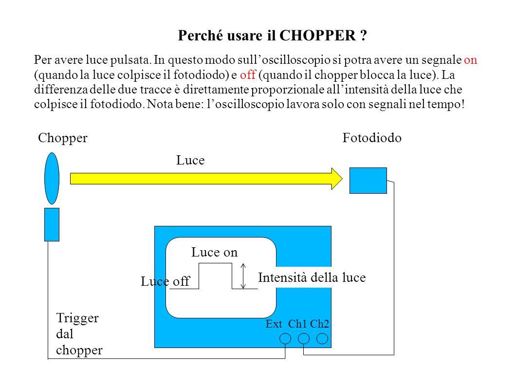 Perché usare il CHOPPER