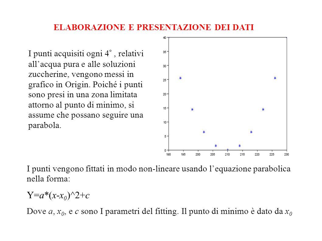 Y=a*(x-x0)^2+c ELABORAZIONE E PRESENTAZIONE DEI DATI