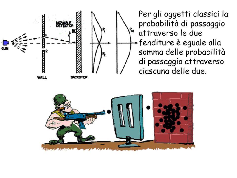 Per gli oggetti classici la probabilità di passaggio attraverso le due fenditure è eguale alla somma delle probabilità di passaggio attraverso ciascuna delle due.