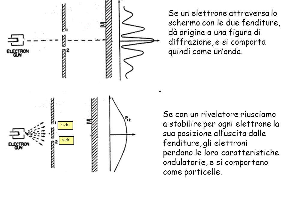 Se un elettrone attraversa lo schermo con le due fenditure, dà origine a una figura di diffrazione, e si comporta quindi come un'onda.