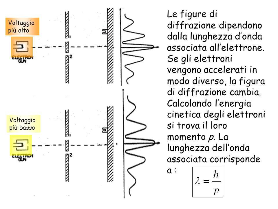 Le figure di diffrazione dipendono dalla lunghezza d'onda associata all'elettrone. Se gli elettroni vengono accelerati in modo diverso, la figura di diffrazione cambia. Calcolando l'energia cinetica degli elettroni si trova il loro momento p. La lunghezza dell'onda associata corrisponde a :
