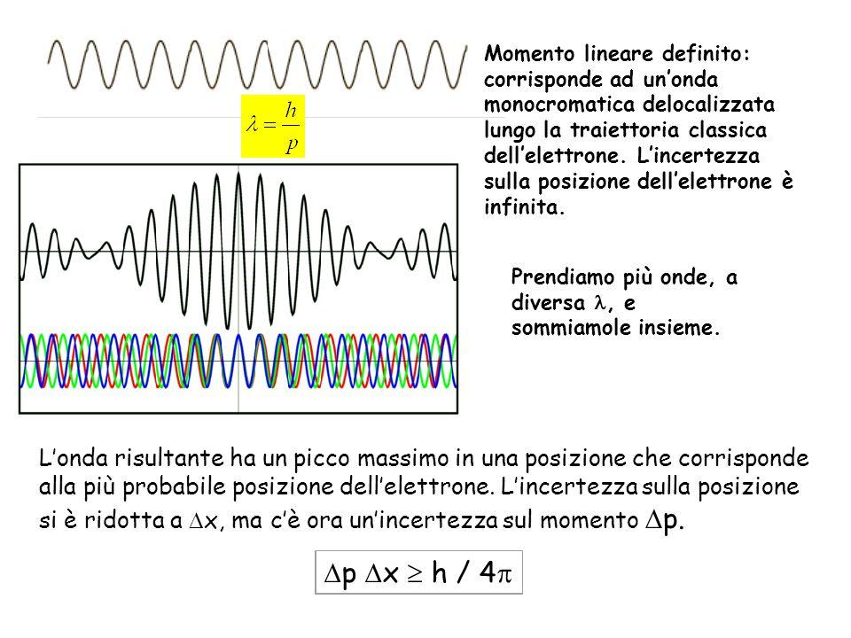 Momento lineare definito: corrisponde ad un'onda monocromatica delocalizzata lungo la traiettoria classica dell'elettrone. L'incertezza sulla posizione dell'elettrone è infinita.