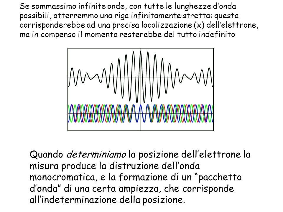 Se sommassimo infinite onde, con tutte le lunghezze d'onda possibili, otterremmo una riga infinitamente stretta: questa corrisponderebbe ad una precisa localizzazione (x) dell'elettrone, ma in compenso il momento resterebbe del tutto indefinito