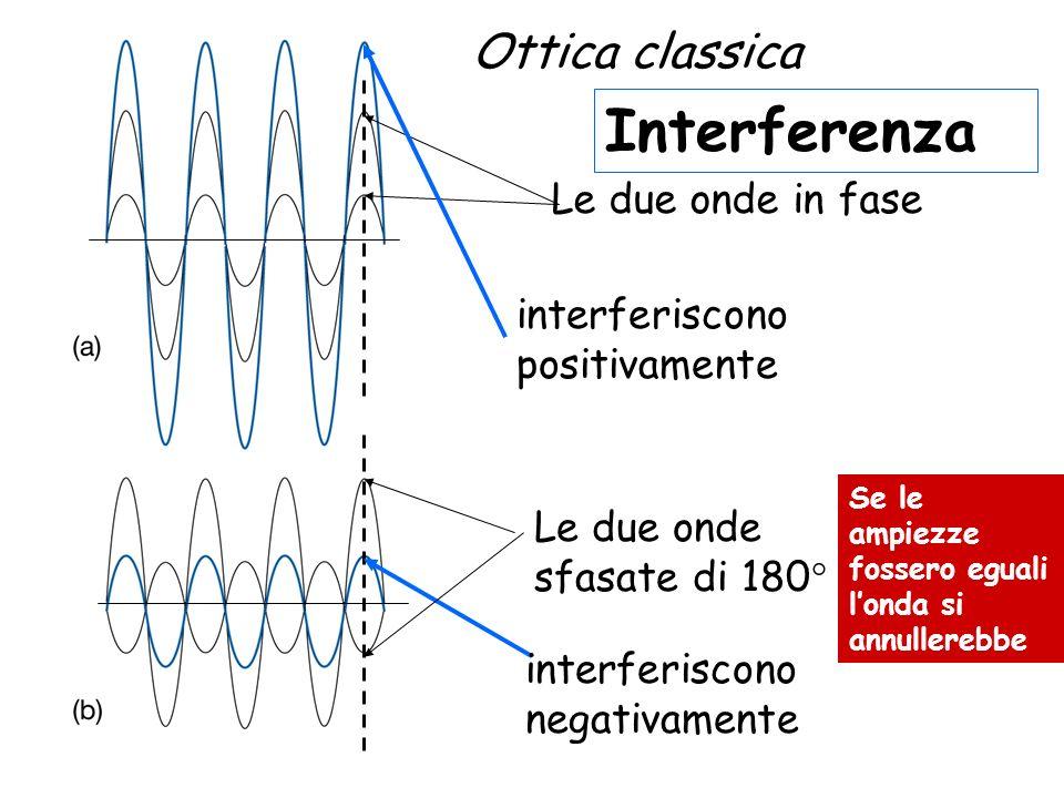 Interferenza Ottica classica Le due onde in fase