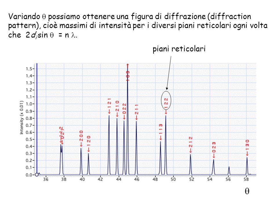 Variando  possiamo ottenere una figura di diffrazione (diffraction pattern), cioè massimi di intensità per i diversi piani reticolari ogni volta che 2di sin  = n .