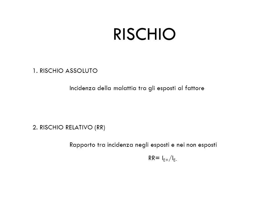 RISCHIO 1. RISCHIO ASSOLUTO