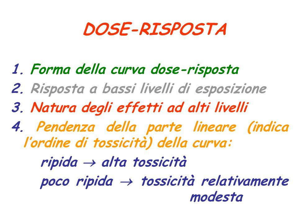 DOSE-RISPOSTA 1. Forma della curva dose-risposta