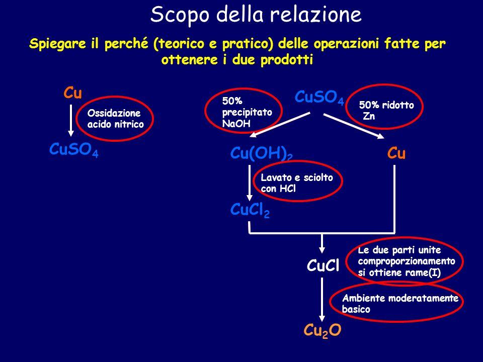Scopo della relazione Cu CuSO4 Cu Cu(OH)2 CuCl2 CuCl Cu2O CuSO4