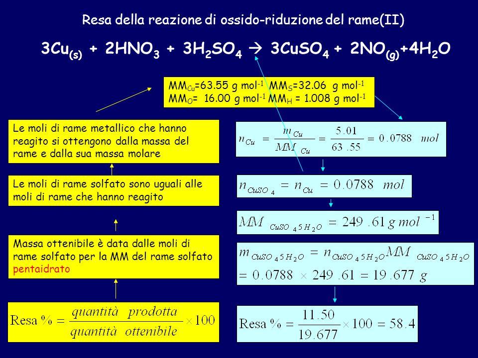 Resa della reazione di ossido-riduzione del rame(II)