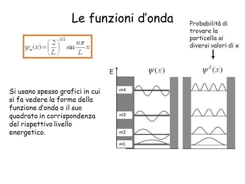 Le funzioni d'onda Probabilità di trovare la particella ai diversi valori di x. E. n=1. n=2. n=3.