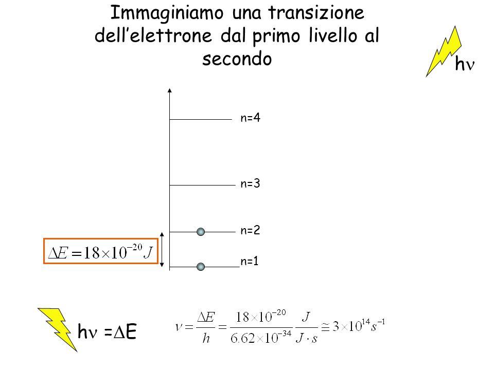 Immaginiamo una transizione dell'elettrone dal primo livello al secondo