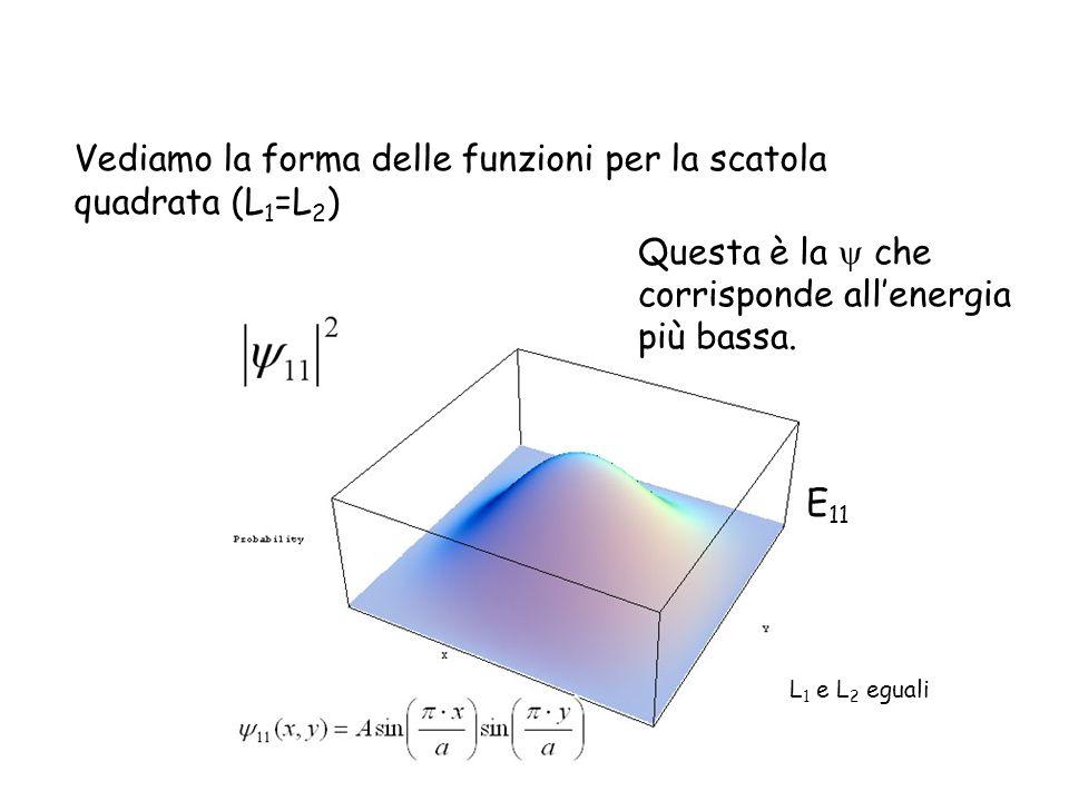 Vediamo la forma delle funzioni per la scatola quadrata (L1=L2)