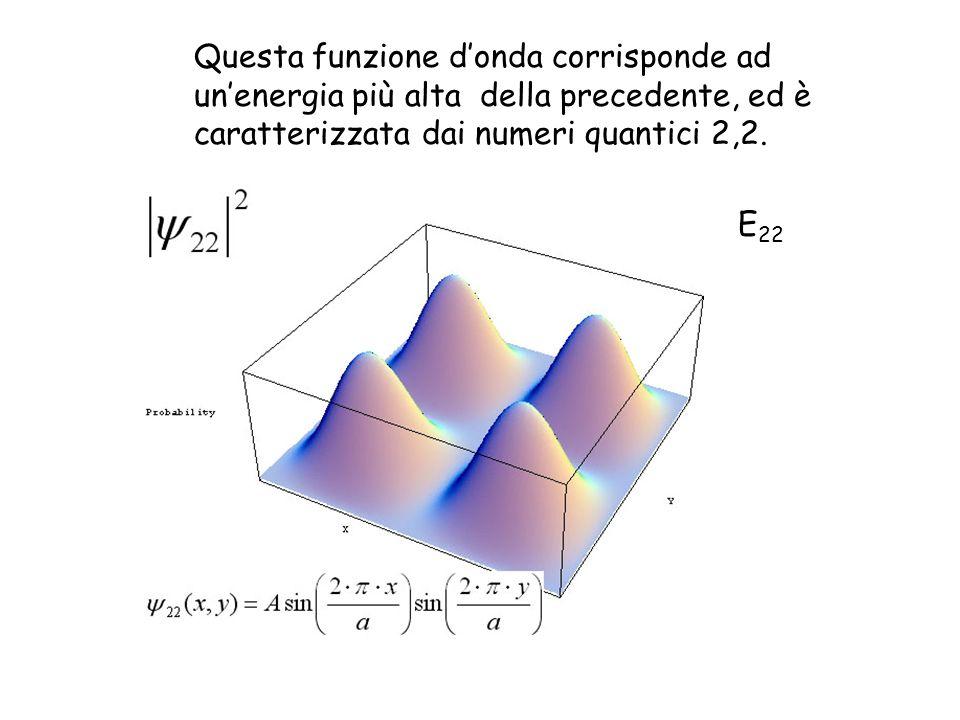 Questa funzione d'onda corrisponde ad un'energia più alta della precedente, ed è caratterizzata dai numeri quantici 2,2.