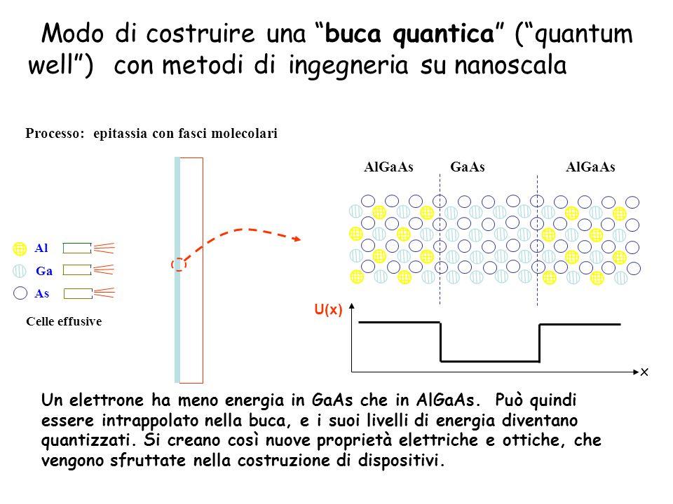 Modo di costruire una buca quantica ( quantum well ) con metodi di ingegneria su nanoscala