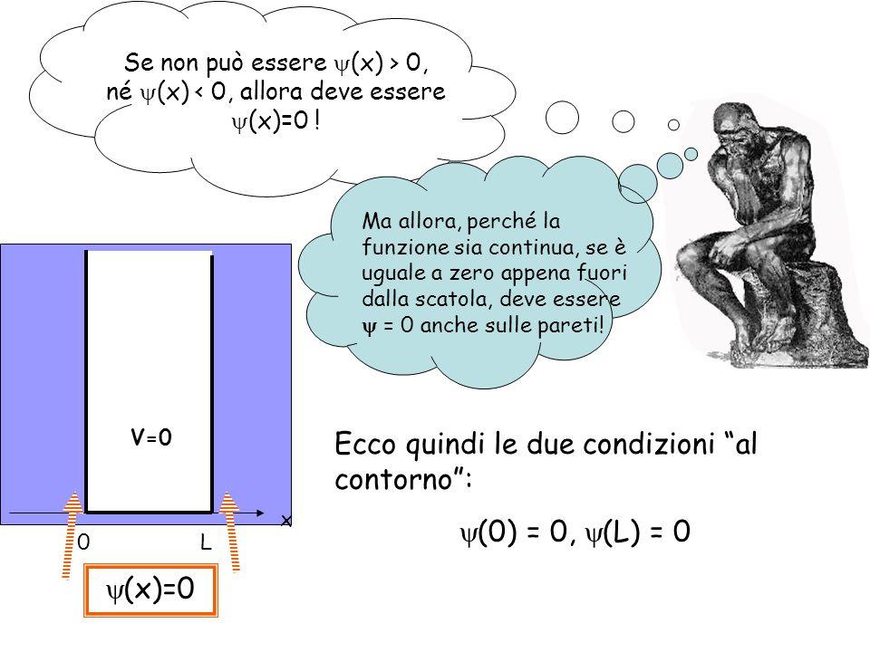 Ecco quindi le due condizioni al contorno : (0) = 0, (L) = 0