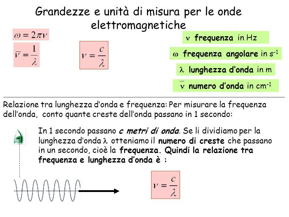 Grandezze e unità di misura per le onde elettromagnetiche