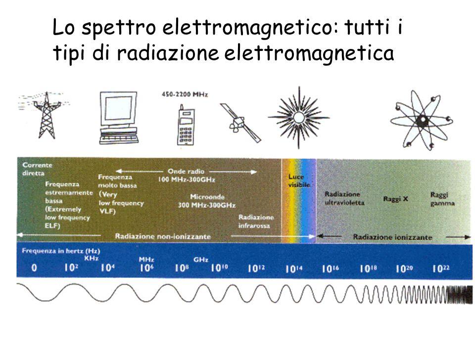 Lo spettro elettromagnetico: tutti i tipi di radiazione elettromagnetica