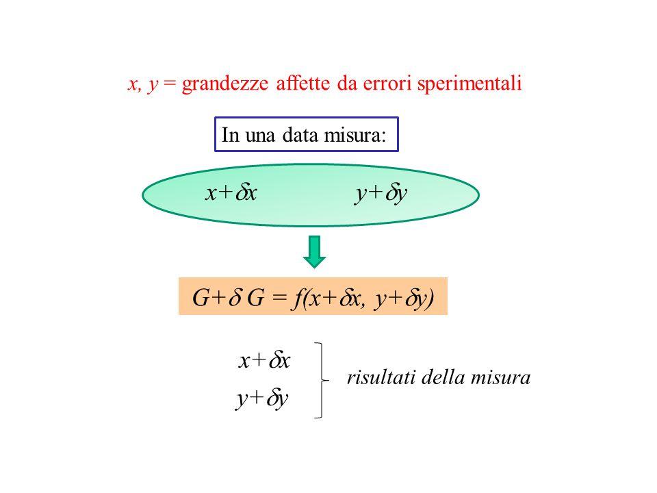 x+dx y+dy G+d G = f(x+dx, y+dy) x+dx y+dy