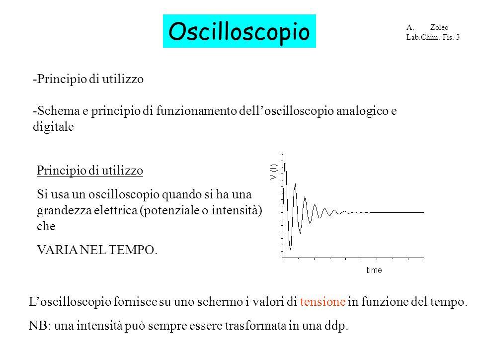 Oscilloscopio -Principio di utilizzo