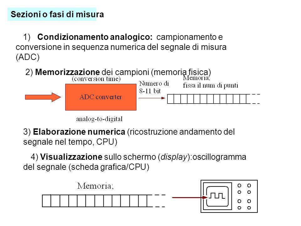 Sezioni o fasi di misura
