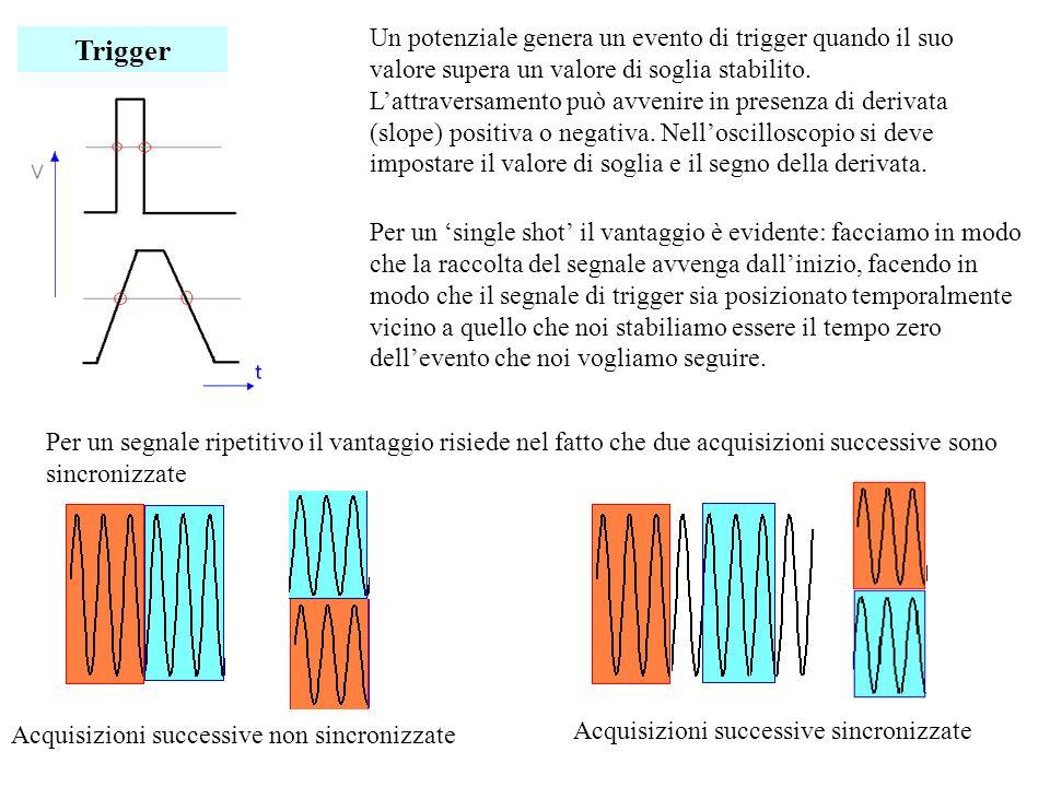Un potenziale genera un evento di trigger quando il suo valore supera un valore di soglia stabilito.