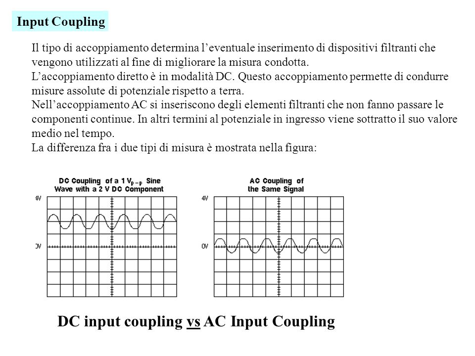 DC input coupling vs AC Input Coupling