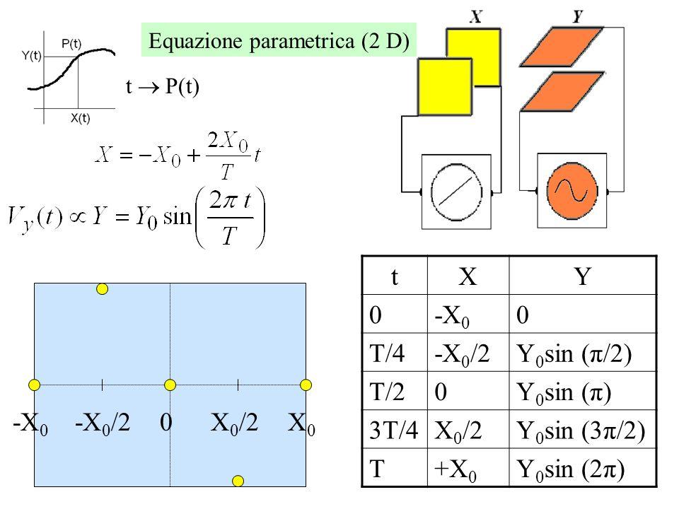 t X Y -X0 T/4 -X0/2 Y0sin (π/2) T/2 Y0sin (π) 3T/4 X0/2 Y0sin (3π/2) T