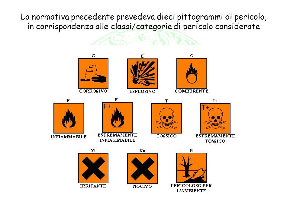 La normativa precedente prevedeva dieci pittogrammi di pericolo, in corrispondenza alle classi/categorie di pericolo considerate