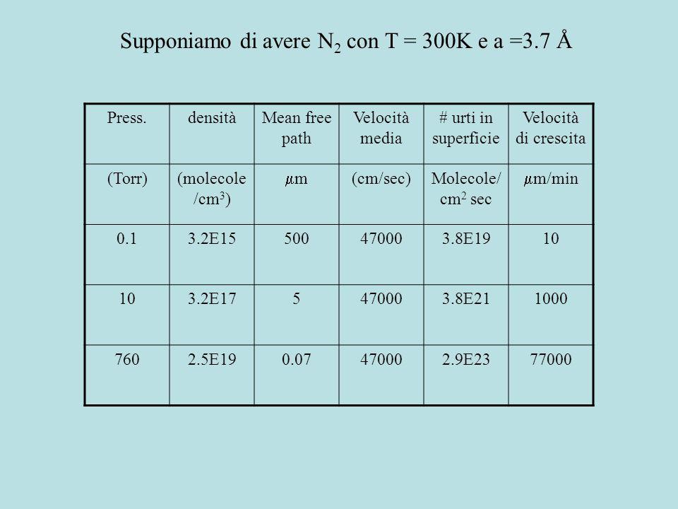 Supponiamo di avere N2 con T = 300K e a =3.7 Å