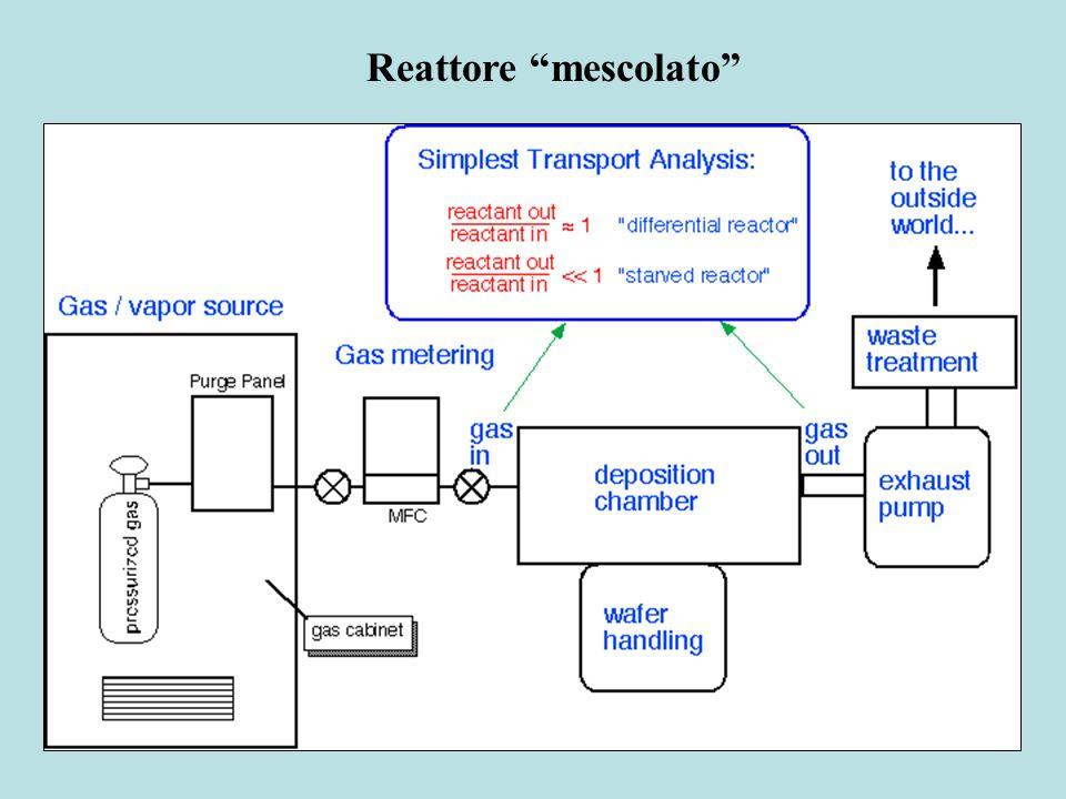Reattore mescolato